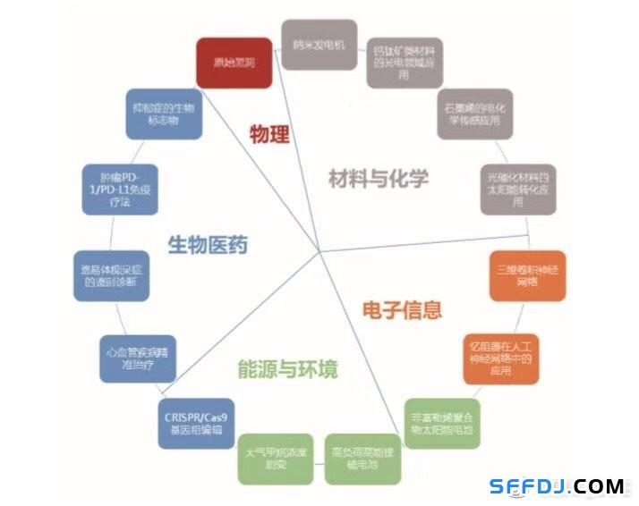 未来全球15大热门研究方向出炉!