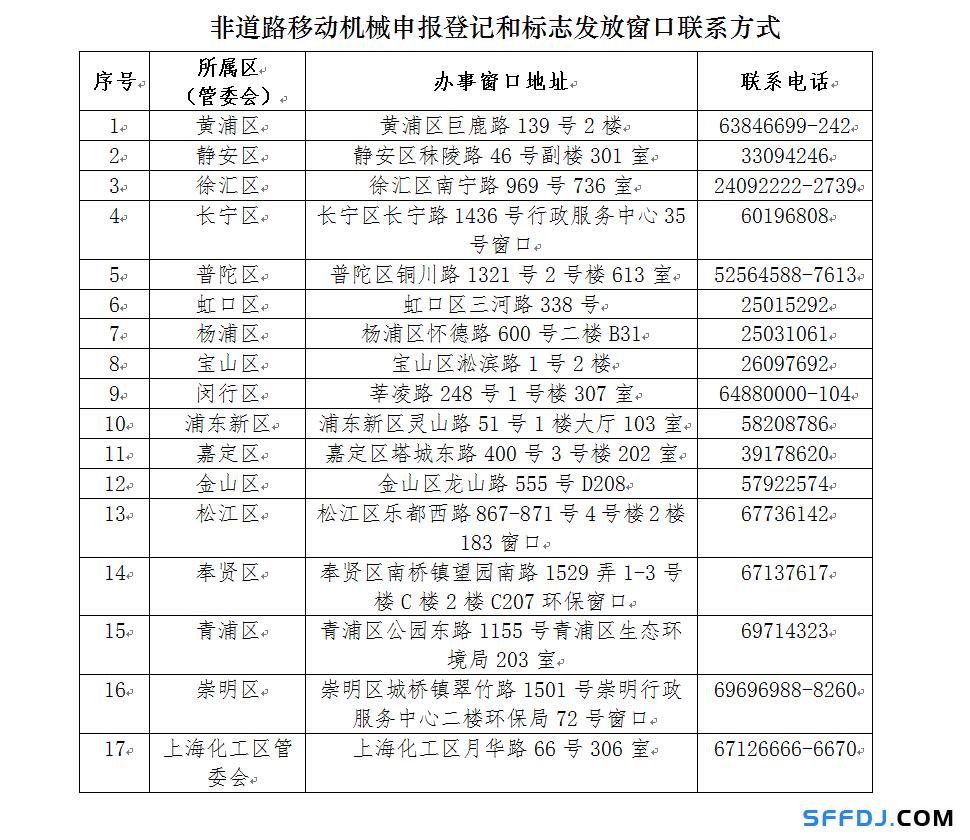 """10月1日起,上海这些""""禁用区""""对高排放非道路移动机械说不!"""
